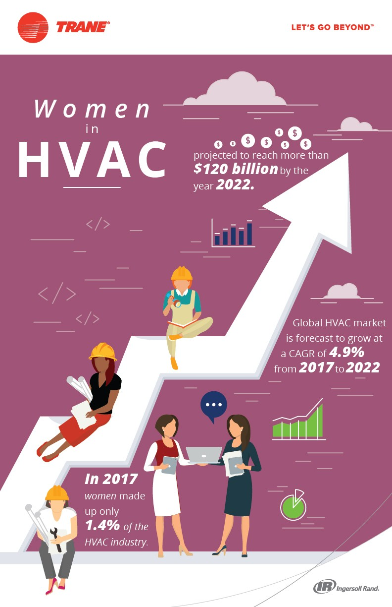 women in hvac, trane commercial hvac